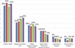 Politikai trendek 2013 nyarán