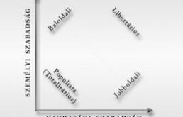 Az új pártrendszer térképe